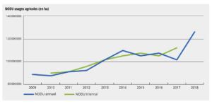 NODU : Nombre de dose unités pour les usages agricoles